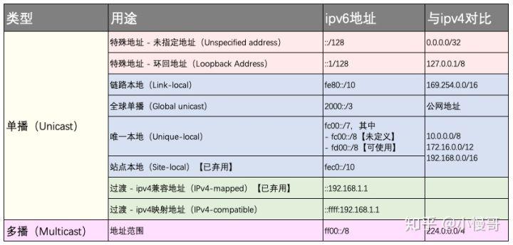 IPv6系列入门指南